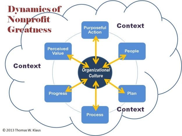 Dynamics of Nonprofit Greatness