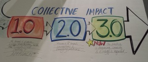 """Elayne Greeley, from St. John's, Newfoundland and the CI Summit """"Artist in Residence,"""" illustrated the evolution of Collective Impact at the CI Summit in Toronto, October 6-10, 2014."""
